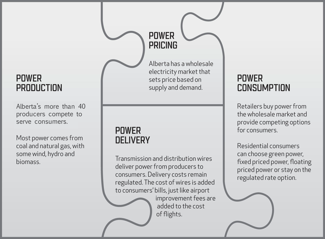 Ippsa Albertas Power Market Diagram Of How Consumers Energy Generates Electricity From Coal Three Key Concepts